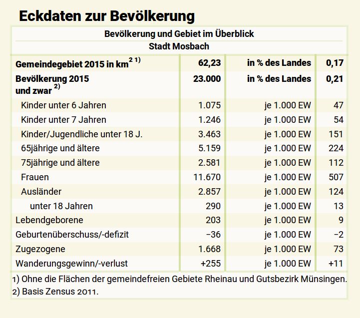 Abbildung 1: Bevölkerungszusammensetzung Mosbachs, Quelle: Statistisches Landesamt Baden-Württemberg